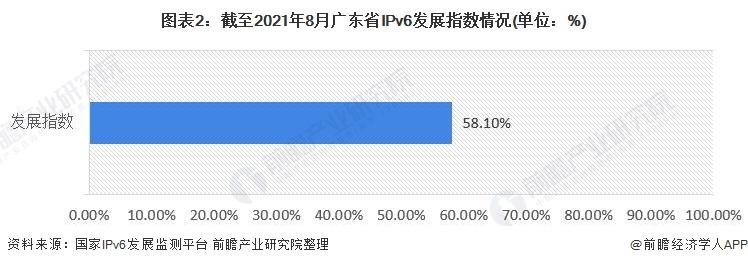 图表2:截至2021年8月广东省IPv6发展指数情况(单位:%)