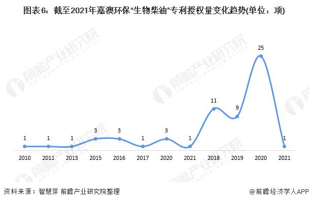 """图表6:截至2021年嘉澳环保""""生物柴油""""专利授权量变化趋势(单位:项)"""