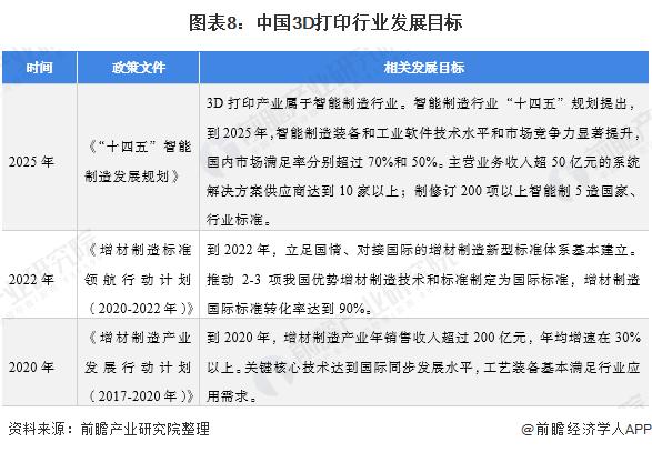图表8:中国3D打印行业发展目标