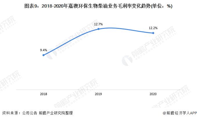 图表9:2018-2020年嘉澳环保生物柴油业务毛利率变化趋势(单位:%)