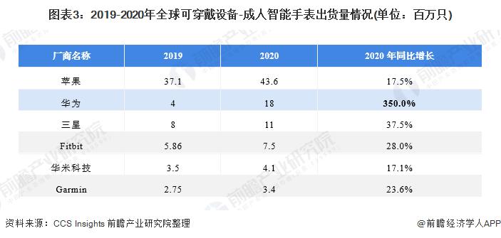 图表3:2019-2020年全球可穿戴设备-成人智能手表出货量情况(单位:百万只)