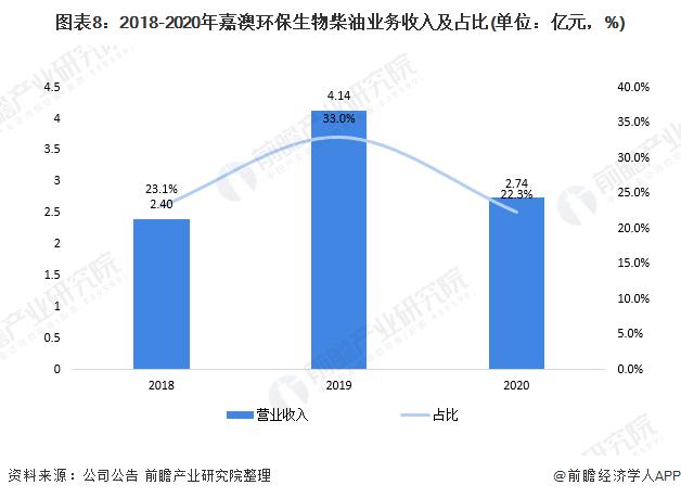 图表8:2018-2020年嘉澳环保生物柴油业务收入及占比(单位:亿元,%)