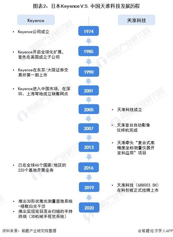 图表2:日本Keyence V.S. 中国天准科技发展历程