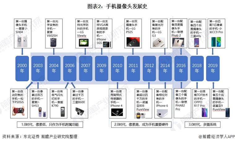 图表2:手机摄像头发展史