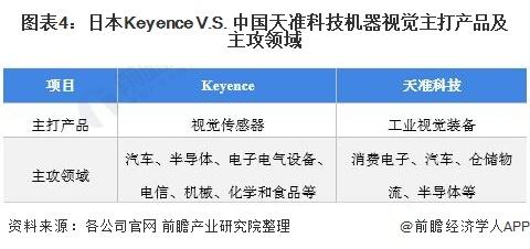 图表4:日本Keyence V.S. 中国天准科技机器视觉主打产品及主攻领域