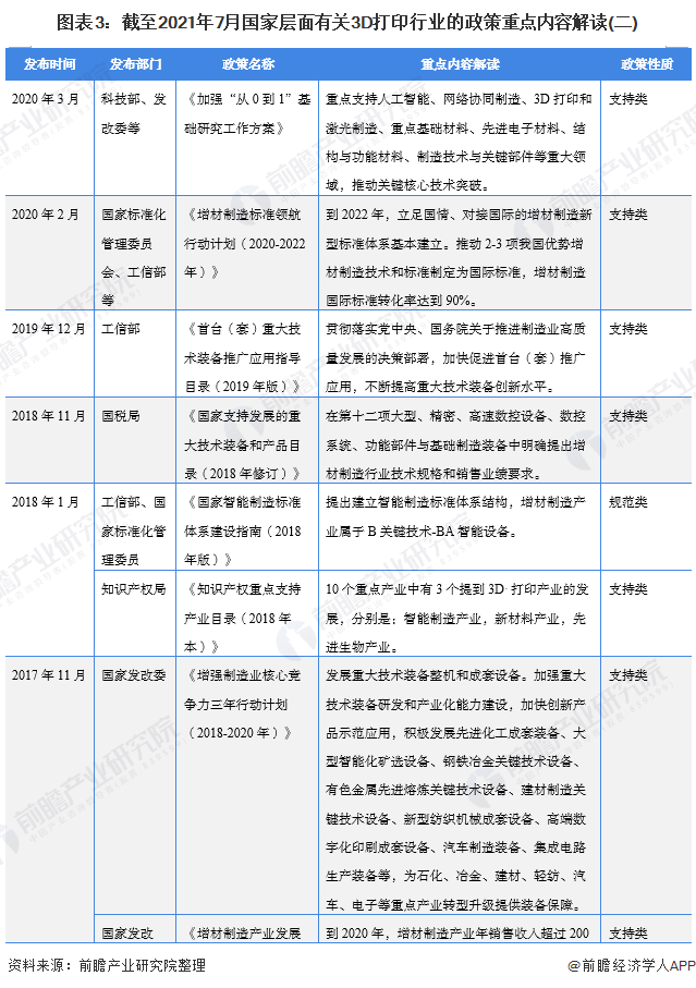图表3:截至2021年7月国家层面有关3D打印行业的政策重点内容解读(二)