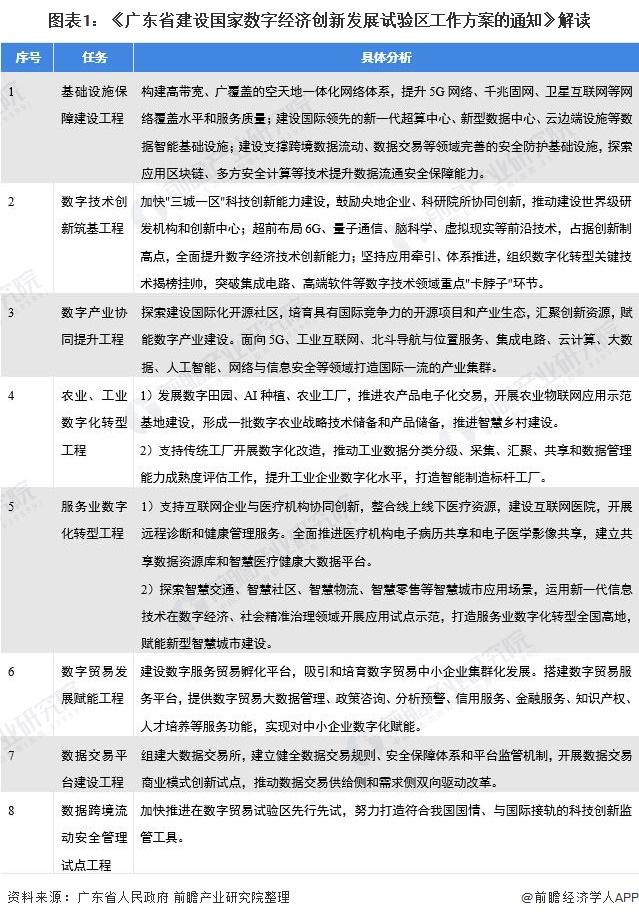 图表1:《广东省建设国家数字经济创新发展试验区工作方案的通知》解读