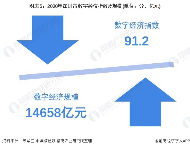 图表5:2020年深圳市数字经济指数及规模(单位:分,亿元)