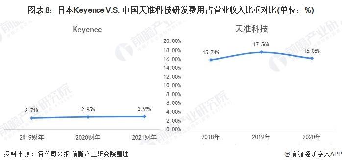 图表8:日本Keyence V.S. 中国天准科技研发费用占营业收入比重对比(单位:%)