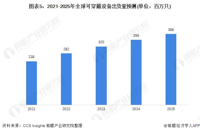 图表5:2021-2025年全球可穿戴设备出货量预测(单位:百万只)