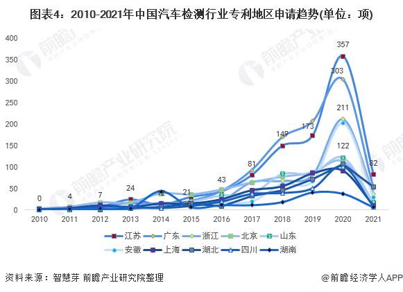 图表4:2010-2021年中国汽车检测行业专利地区申请趋势(单位:项)