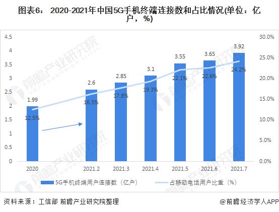 图表6: 2020-2021年中国5G手机终端连接数和占比情况(单位:亿户,%)