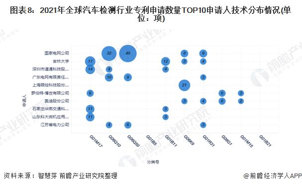 图表8:2021年全球汽车检测行业专利申请数量TOP10申请人技术分布情况(单位:项)
