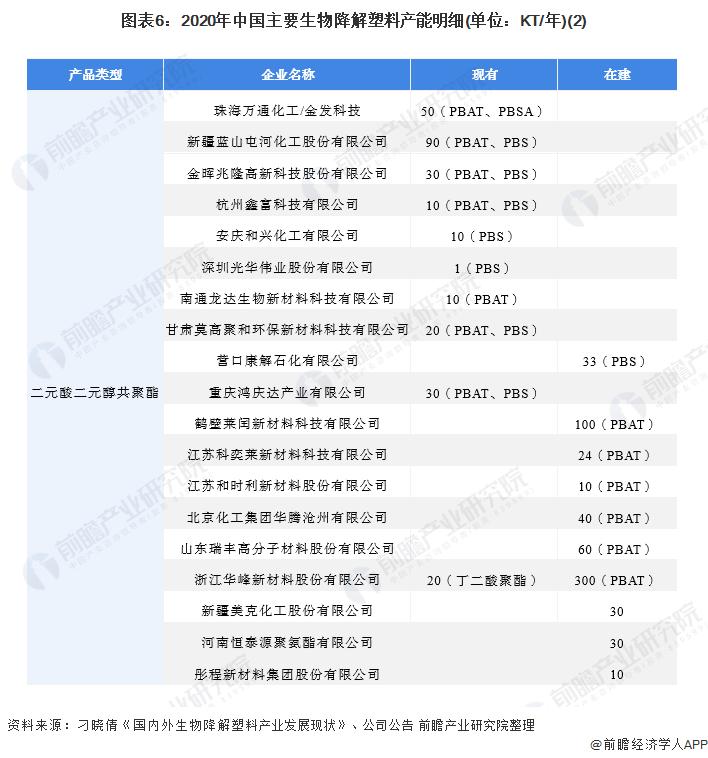 图表6:2020年中国主要生物降解塑料产能明细(单位:KT/年)(2)