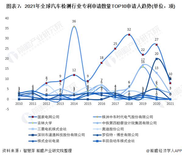 图表7:2021年全球汽车检测行业专利申请数量TOP10申请人趋势(单位:项)