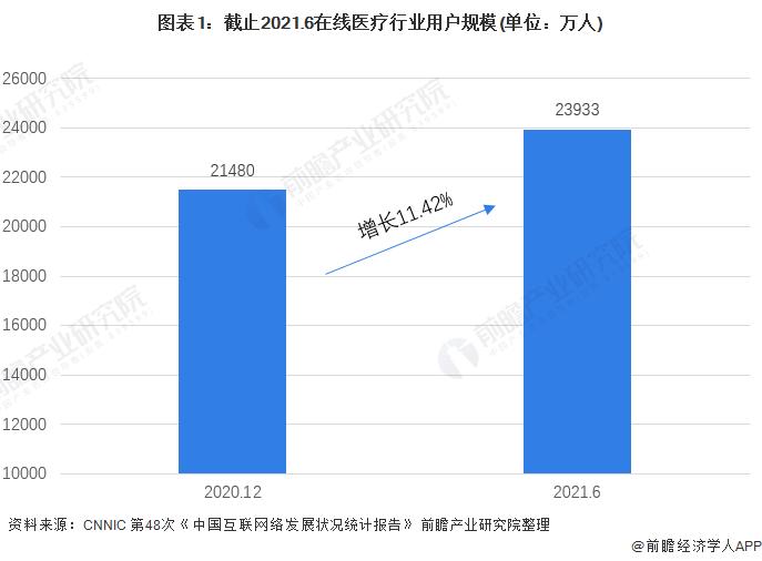 图表1:截止2021.6在线医疗行业用户规模(单位:万人)