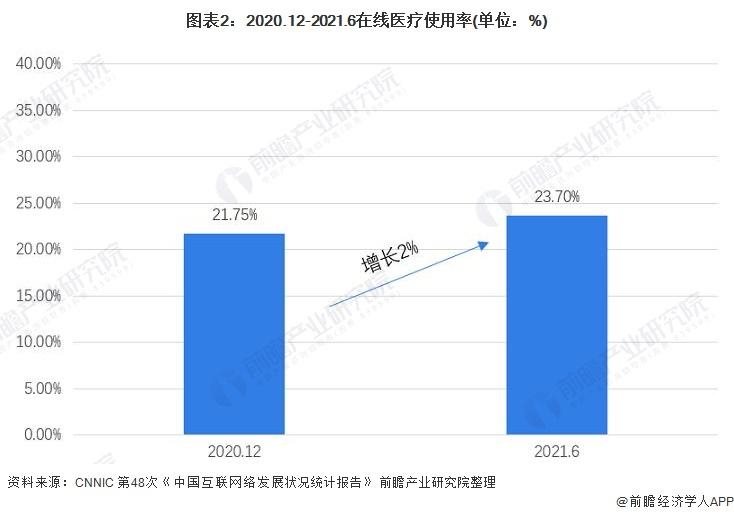 图表2:2020.12-2021.6在线医疗使用率(单位:%)