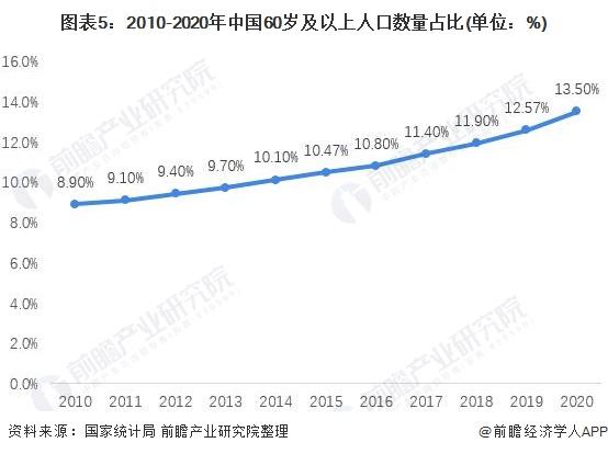 图表5:2010-2020年中国60岁及以上人口数量占比(单位:%)