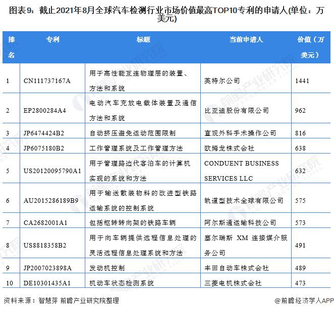 图表9:截止2021年8月全球汽车检测行业市场价值最高TOP10专利的申请人(单位:万美元)