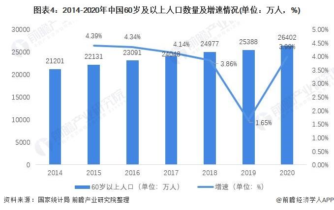 图表4:2014-2020年中国60岁及以上人口数量及增速情况(单位:万人,%)