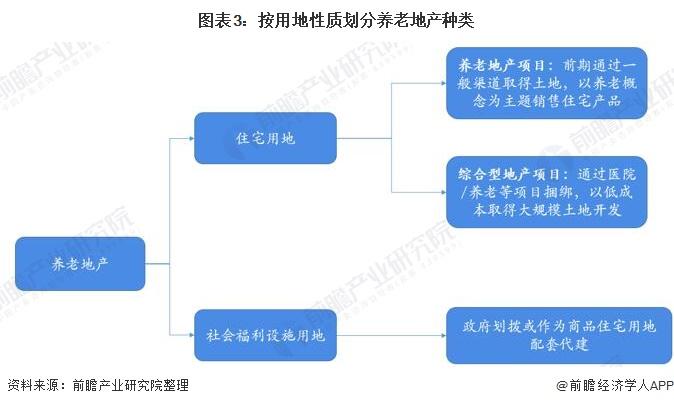 图表3:按用地性质划分养老地产种类