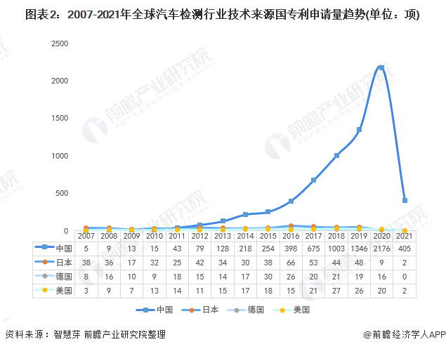 图表2:2007-2021年全球汽车检测行业技术来源国专利申请量趋势(单位:项)