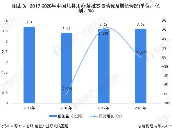 图表3:2017-2020年中国儿科用疫苗批签量情况及增长情况(单位:亿剂,%)