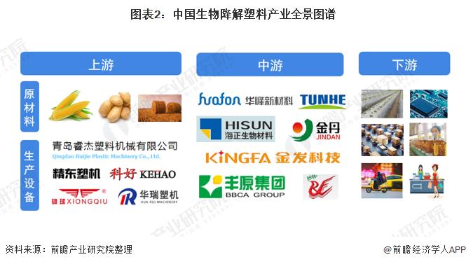 图表2:中国生物降解塑料产业全景图谱