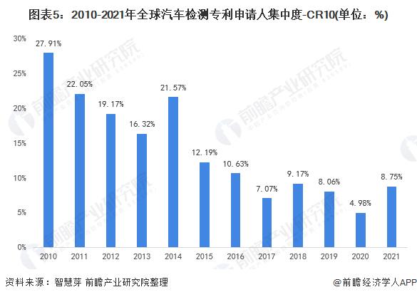 图表5:2010-2021年全球汽车检测专利申请人集中度-CR10(单位:%)