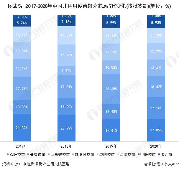 图表5:2017-2020年中国儿科用疫苗细分市场占比变化(按批签量)(单位:%)