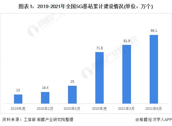 图表1:2019-2021年全国5G基站累计建设情况(单位:万个)
