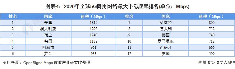 图表4:2020年全球5G商用网络最大下载速率排名(单位:Mbps)
