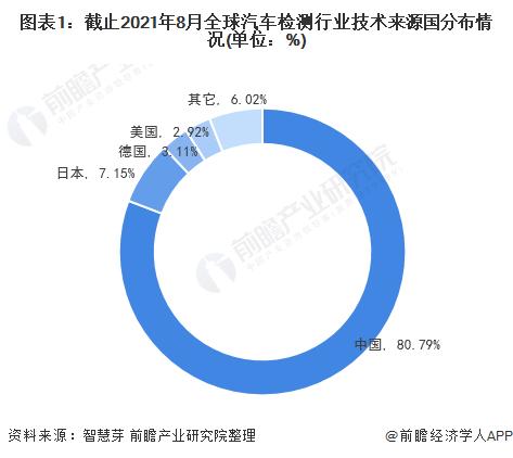 图表1:截止2021年8月全球汽车检测行业技术来源国分布情况(单位:%)