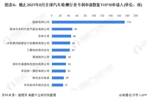 图表6:截止2021年8月全球汽车检测行业专利申请数量TOP10申请人(单位:项)