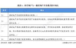 2021年中国养老地产行业市场发展趋势分析