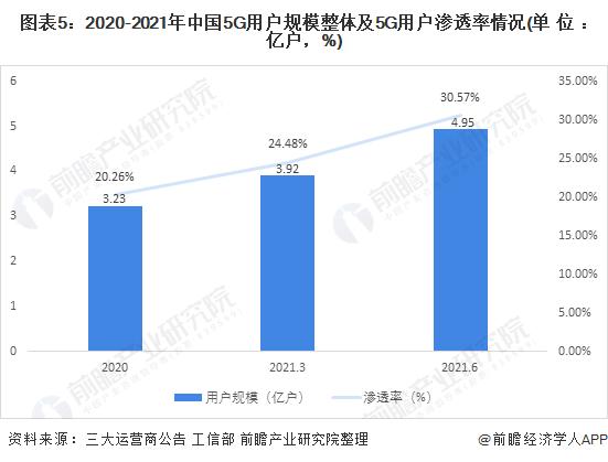 图表5:2020-2021年中国5G用户规模整体及5G用户渗透率情况(单位:亿户,%)