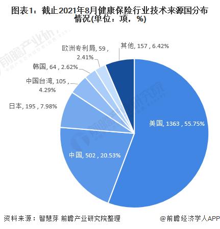图表1:截止2021年8月健康保险行业技术来源国分布情况(单位:项,%)