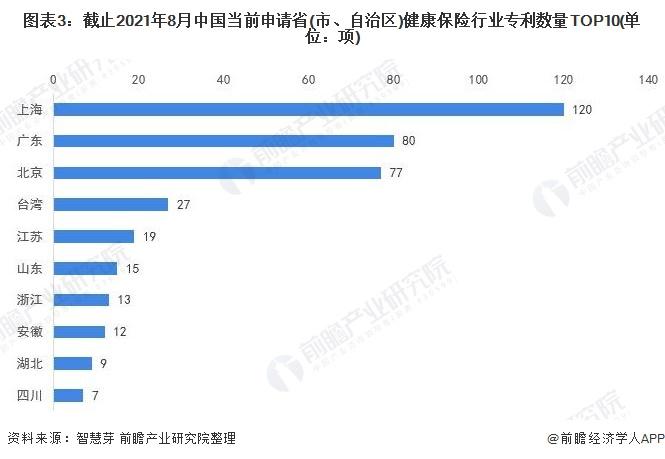 图表3:截止2021年8月中国当前申请省(市、自治区)健康保险行业专利数量TOP10(单位:项)