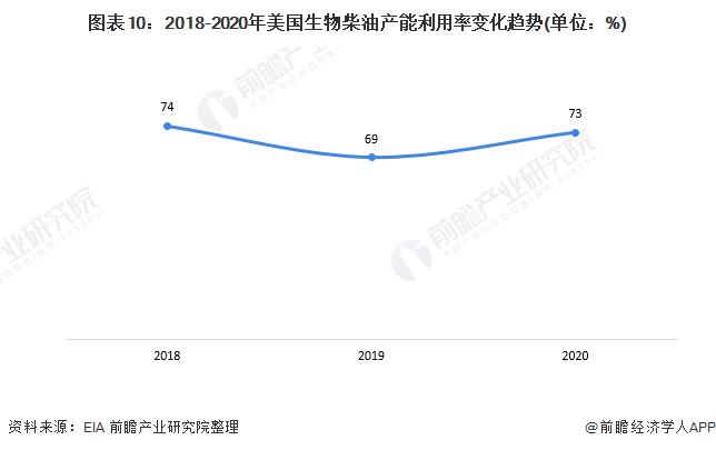 图表10:2018-2020年美国生物柴油产能利用率变化趋势(单位:%)