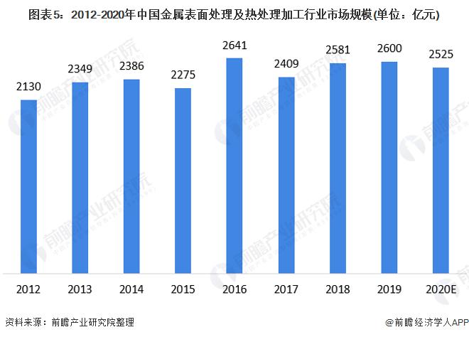 图表5:2012-2020年中国金属表面处理及热处理加工行业市场规模(单位:亿元)