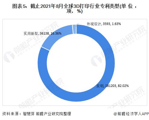 图表5:截止2021年8月全球3D打印行业专利类型(单位:项,%)