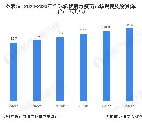 图表5:2021-2026年全球轮状病毒疫苗市场规模及预测(单位:亿美元)
