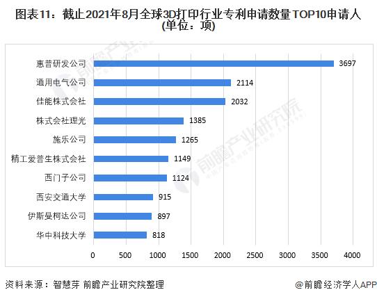 图表11:截止2021年8月全球3D打印行业专利申请数量TOP10申请人(单位:项)