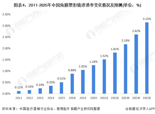 图表4:2011-2025年中国角膜塑形镜渗透率变化情况及预测(单位:%)