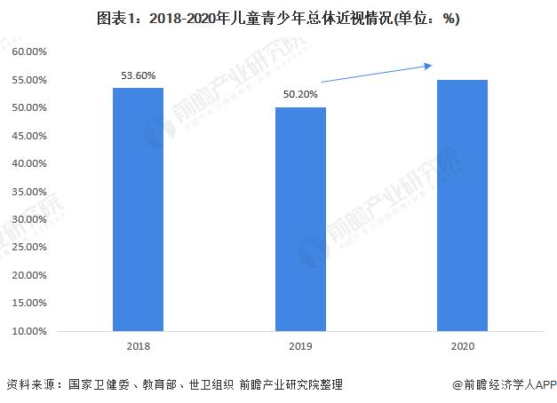 图表1:2018-2020年儿童青少年总体近视情况(单位:%)