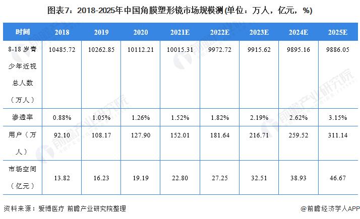 图表7:2018-2025年中国角膜塑形镜市场规模测(单位:万人,亿元,%)