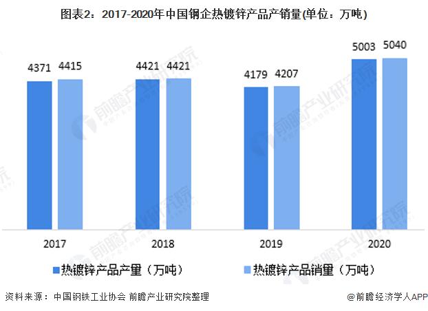 图表2:2017-2020年中国钢企热镀锌产品产销量(单位:万吨)