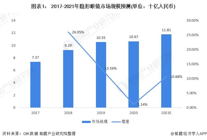 图表1: 2017-2021年隐形眼镜市场规模预测(单位:十亿人民币)