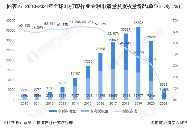 图表2:2010-2021年全球3D打印行业专利申请量及授权量情况(单位:项,%)