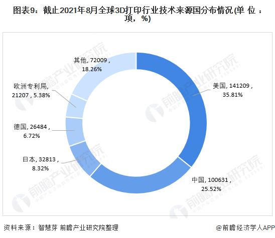 图表9:截止2021年8月全球3D打印行业技术来源国分布情况(单位:项,%)